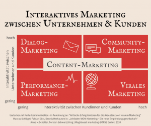 Interaktives Onlinemarketing und Contentmarketing zur Kundenbindung