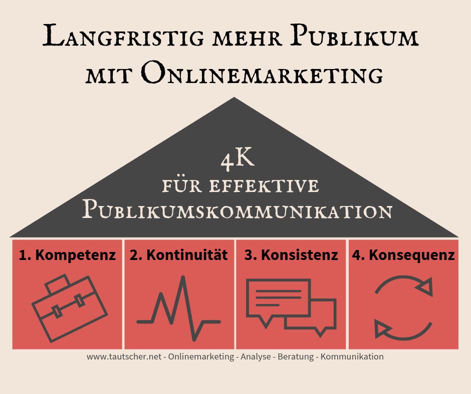 Online - & Kultur-Marketing - Die 4K für eine stärkere Kundenbindung