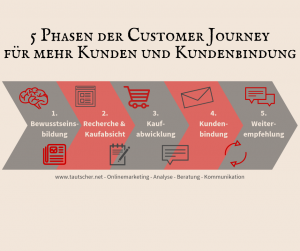 Customer Journey für mehr Kunden durch Onlinemarketing